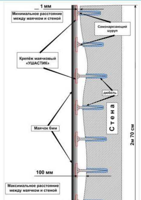 Установка фиксаторов из оцинкованной стали